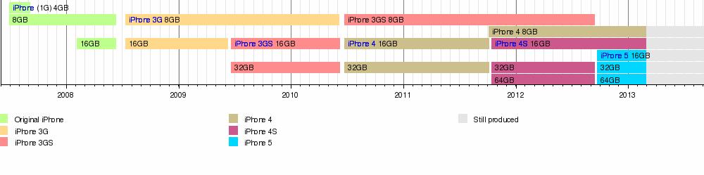 معلومات جميله عن الايفون 3GS من wikipedia