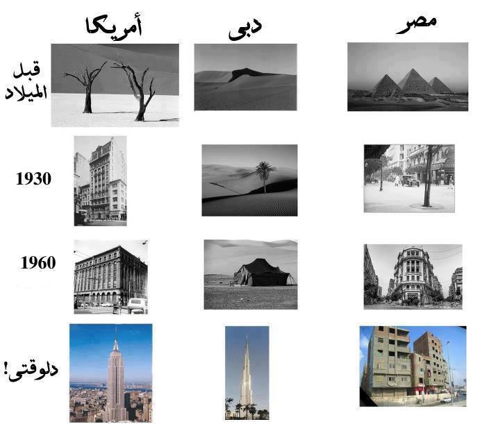صورة تقارن بين تطور مصر وامريكا ودبى من قبل الميلاد حتى الان