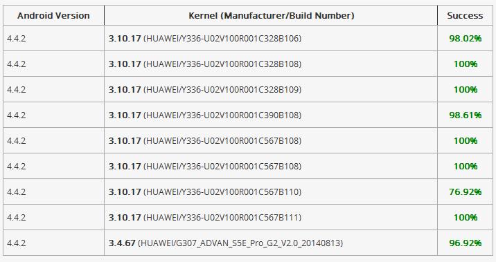 حصري )نظرة مختلفة في تفليش الجهاز العنيد HUAWEI Y336-U02 - الصفحة 1